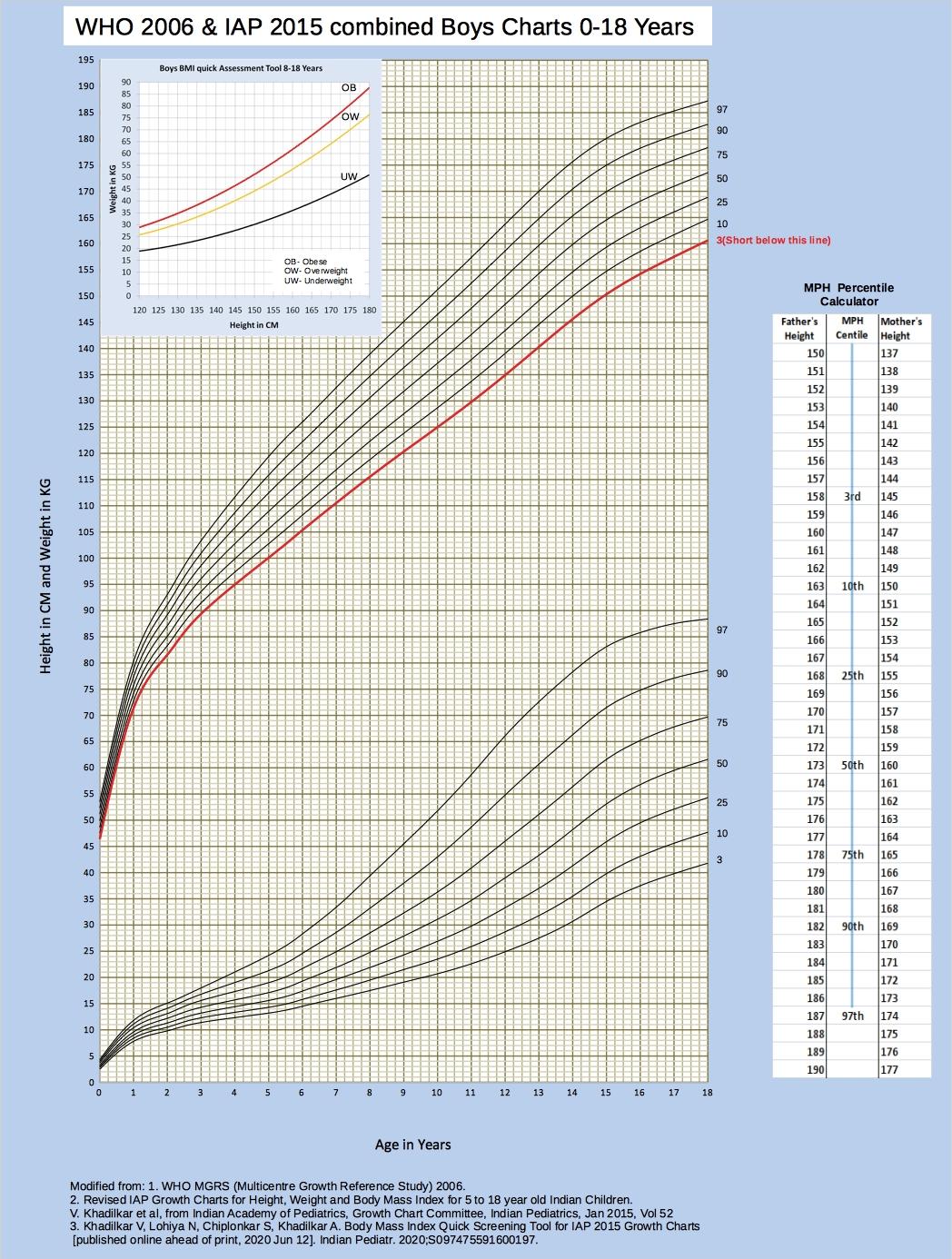 Indian Academy of Pediatrics IAP   IAP Growth Charts